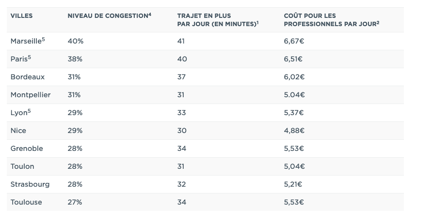 Tableau des embouteillages dans les grandes villes françaises