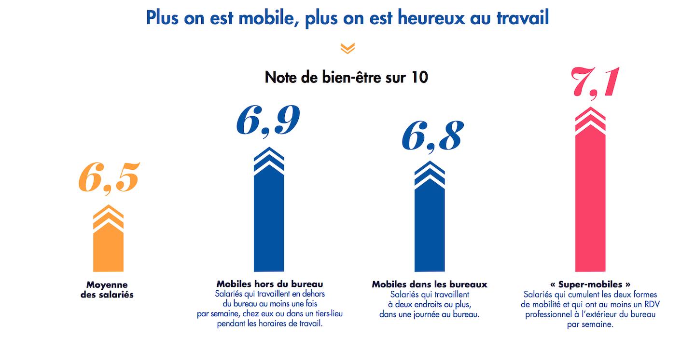 Plus on est mobile, et plus on est heureux au travail
